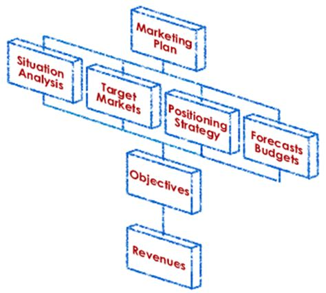 Small business plans template